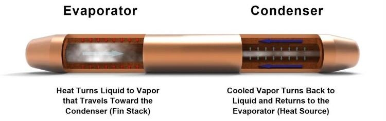 Heatpipe Inner Workings