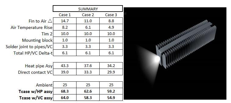 Heat sink performance basic model
