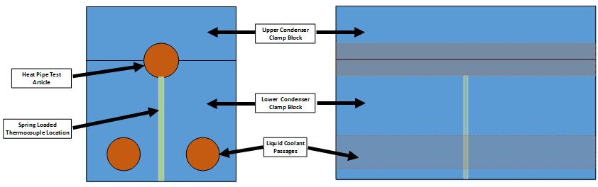 Figure 3 - Condenser Block Design