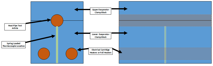 Figure 2 - Evaporator Block Design