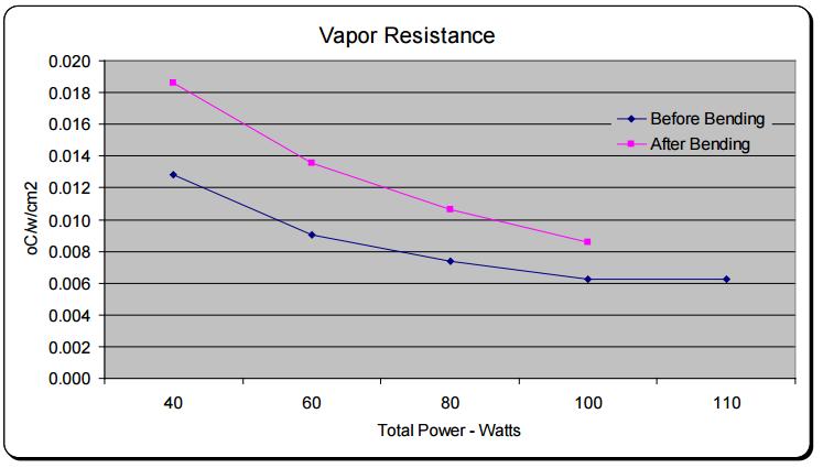 Figure 5: Vapor Resistance