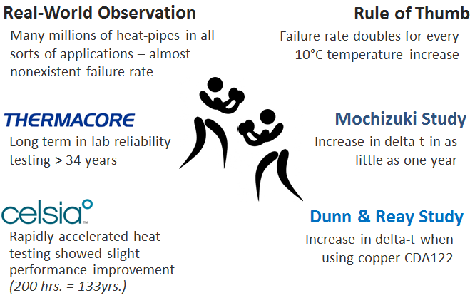 Heat Pipe Reliability Conflicting Data