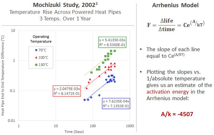 Heat Pipe Reliability Data Follows an Arrhenius Curve