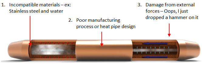Reasons for Heat Pipe Failure