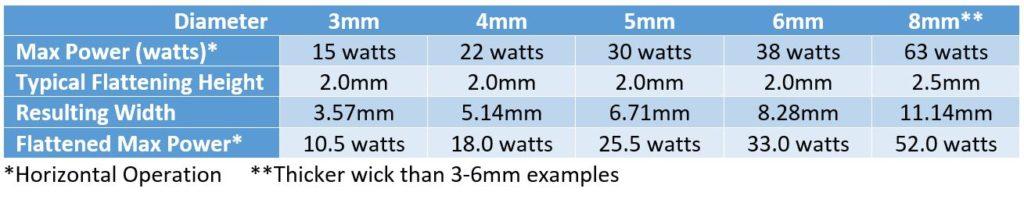 Heat Pipe Heat Transport Capability