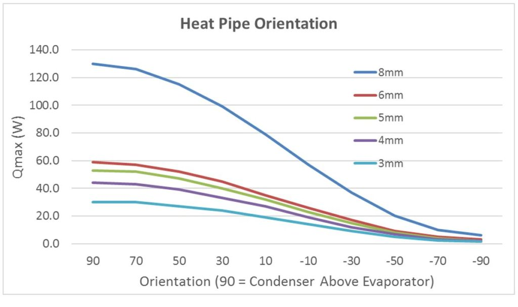 Heat Pipe Orientation