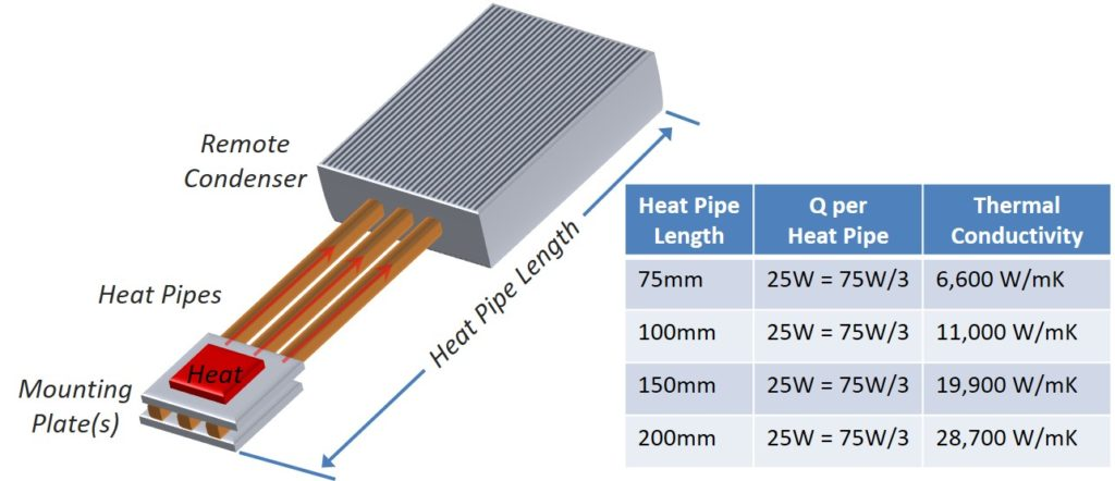 Figure 1: Heat Pipe Thermal Conductivity Changes with Length