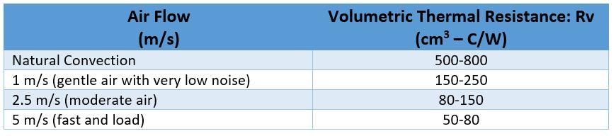 Heat Sink Volumetric Thermal Resistance