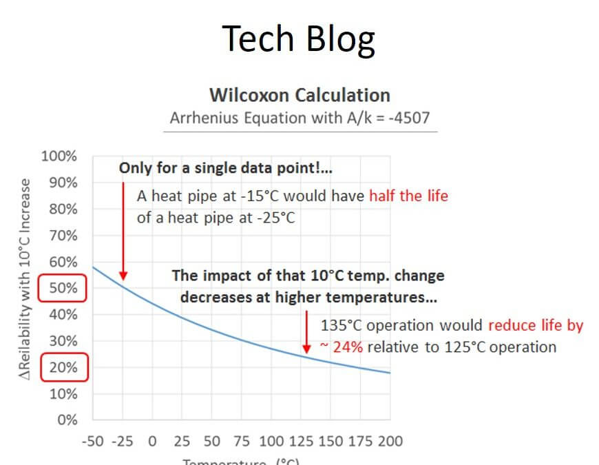 Heat Pipe Reliability – What You Know is Wrong!