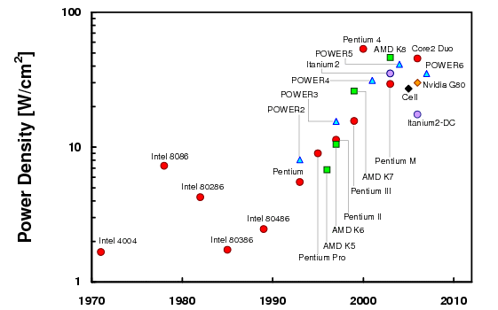 CPU power densities