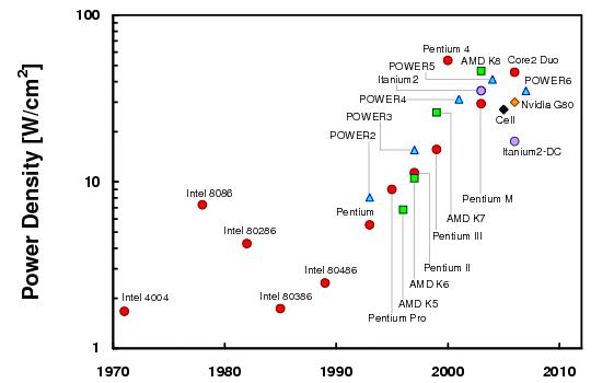 CPU power densities