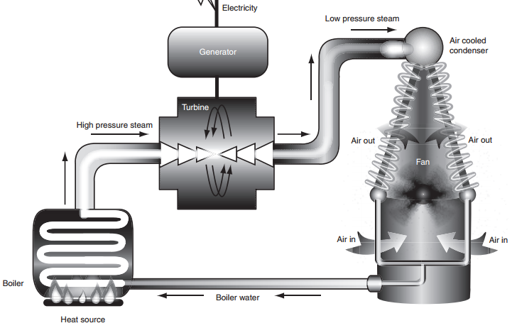 Dry Fluid Cooling Systems : Every electronic device is water cooled … indirectly