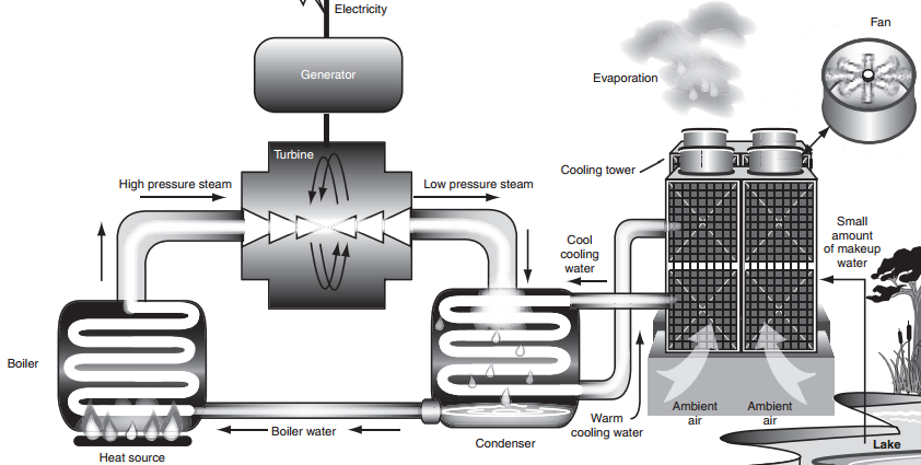Wet Recirculating Cooling System