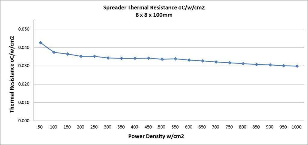 Chart_1,000_watt_per_cm2_heat_pipe