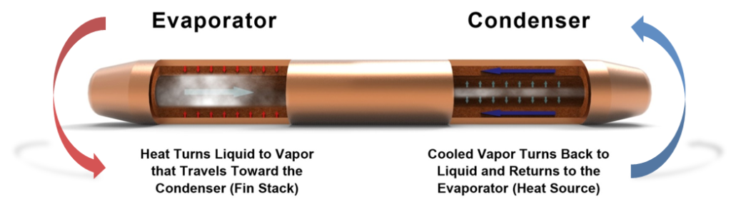 Heat Pipes and Vapor Chambers – What's the Difference? | Celsia