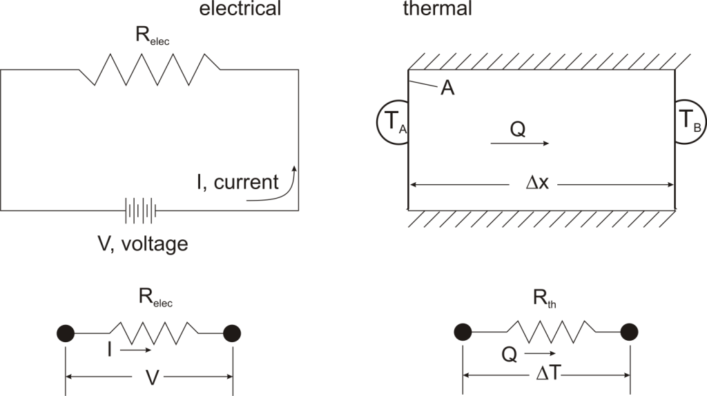 Fundamentals of Thermal Resistance | Celsia