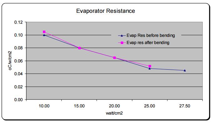 FIgure 4: Evaporator Resistance