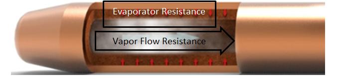 Figure 3: Heat Pipe