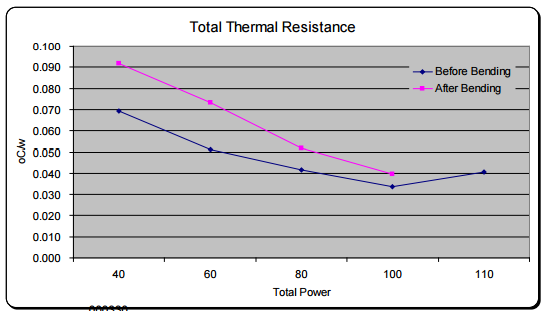 Figure 6: Total Thermal Resistance