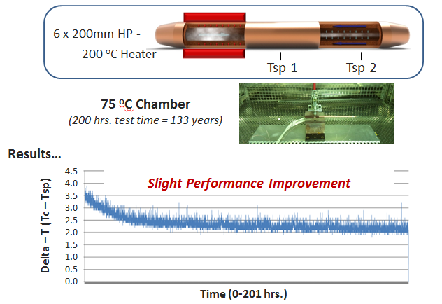Celsia Heat Pipe Test Data