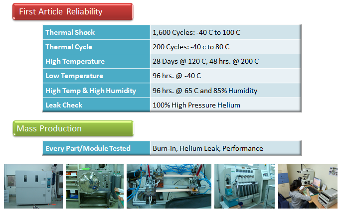Heat Pipe Testing Process