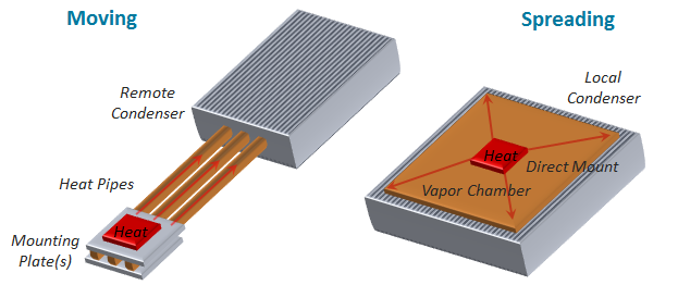 Should I Use Heat Pipes or Vapor Chambers to Cool My Electronics Application
