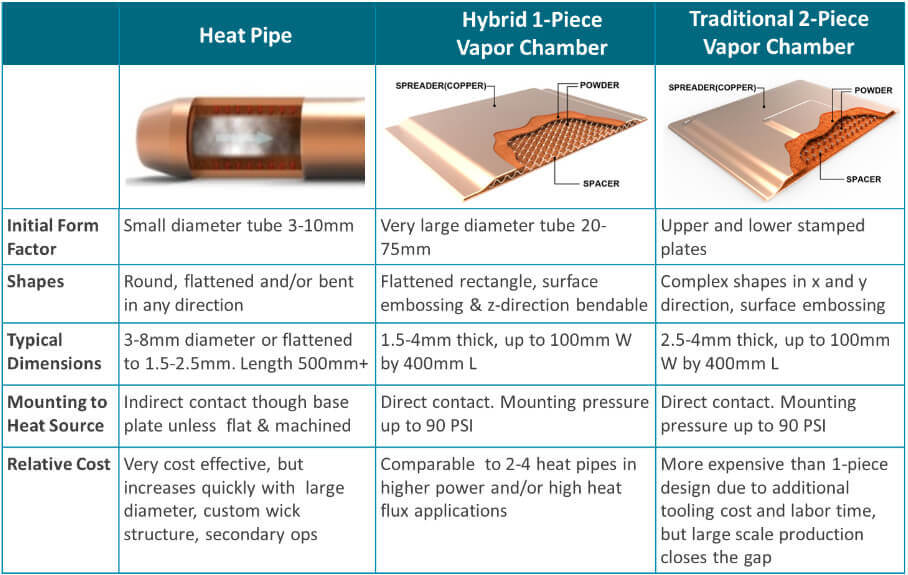 Differences Between Heat Pipes and Vapor Chambers