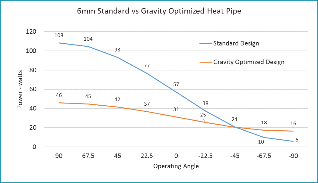 Heat Pipes Can Be Optimized To Perform Against Gravity