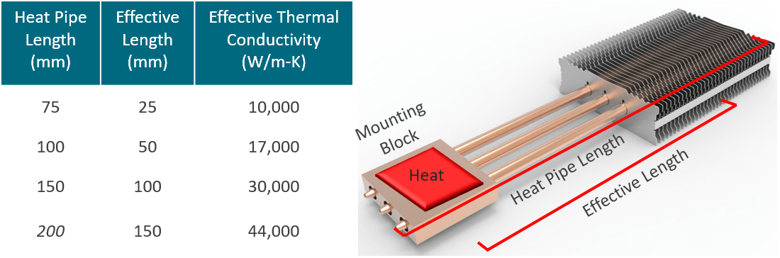 Heat Pipe Effective Length Changes Thermal Conductivity