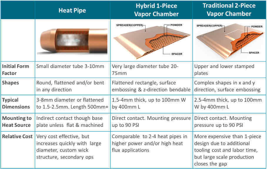 Difference between heat pipes and vapor chambers