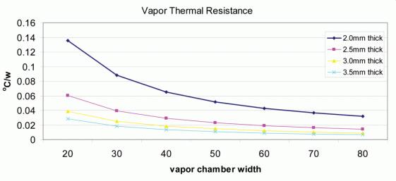 "Vapor Chamber ""Vapor Thermal Resistance"""