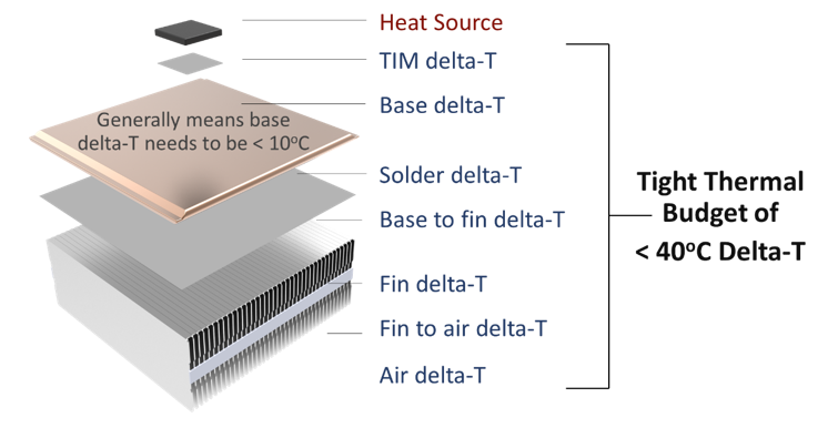 Heat Sink Thermal Budget