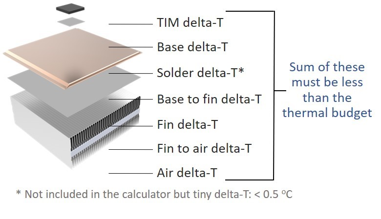 How to Use the Heat Sink Performance Calculator