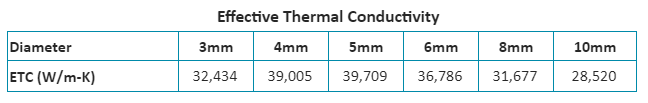 Heat Pipe Effective Thermal Conductivity Generated from Heat Pipe Calculator
