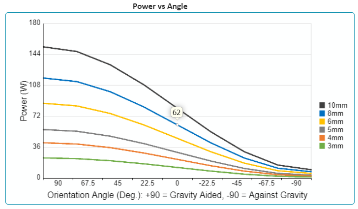 Chart showing how heat pipe carrying capacity decreases as the heat pipe is required to work against gravity
