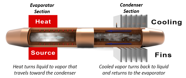 Diagram showing how a heat pipe works