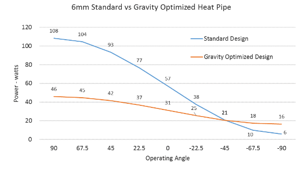 Different Wick Material Is Used To Optimized Heat Pipe to Work Against Gravity