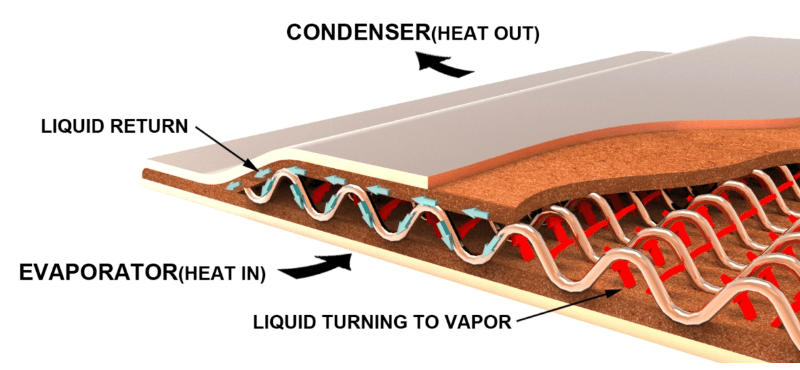 Graphic illustrating the working principles of vapor chambers