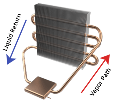 Diagram showing a loop thermosiphon heat pipe