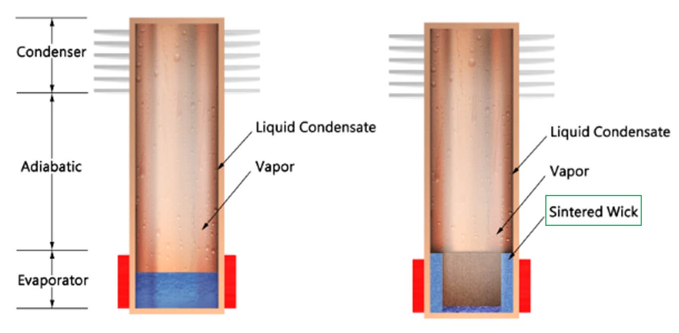 Diagram showing how thermosiphon heat pipes work
