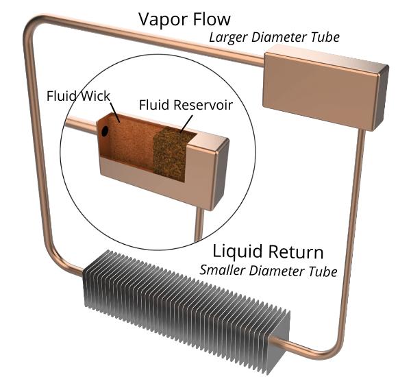 Diagram showing how a loop heat pipe works