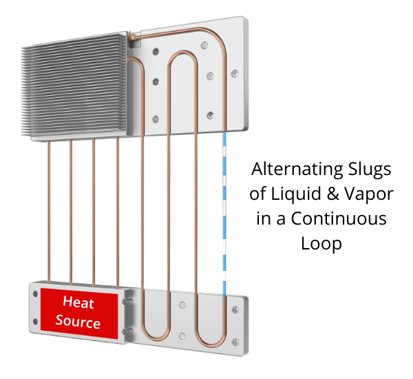 Diagram showing how an oscillating heat pipe works
