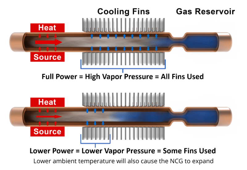 Diagram showing how variable conduction heat pipes work
