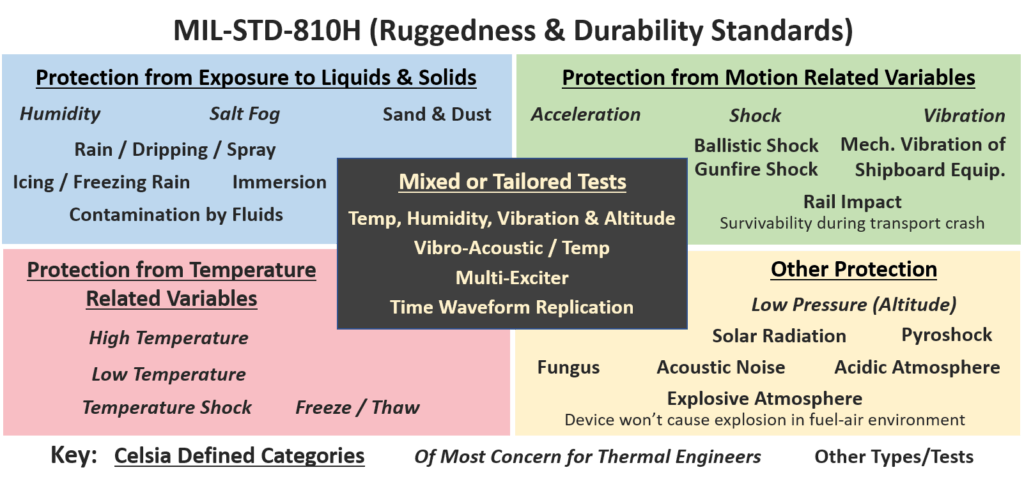 MIL-STD-810G Standards Graphic