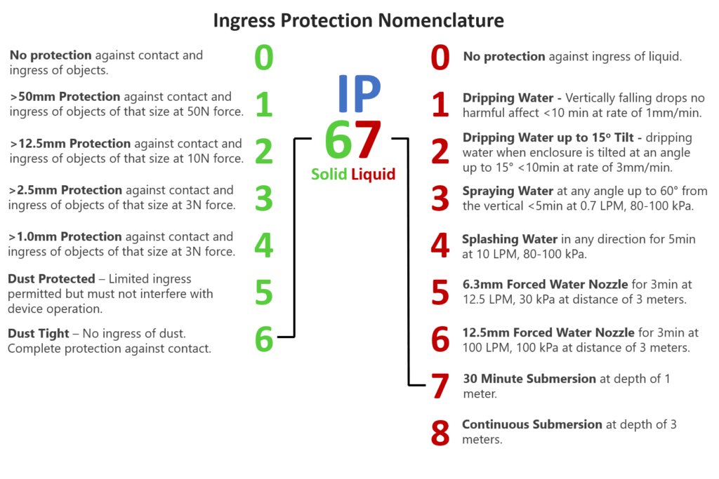 Understanding IP Codes for Consumer and Industrial Electronics